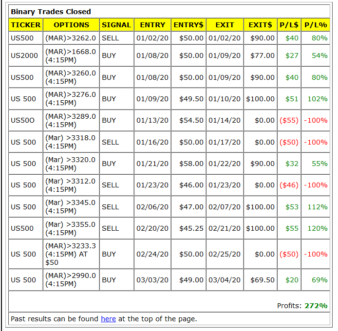 Option Trading Results